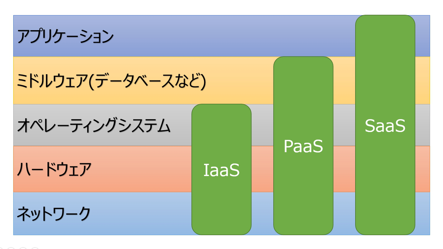 how to decide iaas or paas