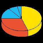 デスクトップOS(Windows, Android, iOS)とデスクトップアプリケーションのシェアの推移と歴史、パラダイム