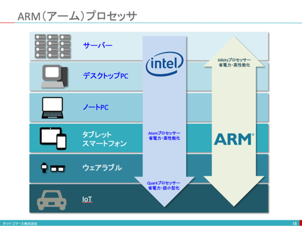 intel_arm-thumb-600xauto-7203